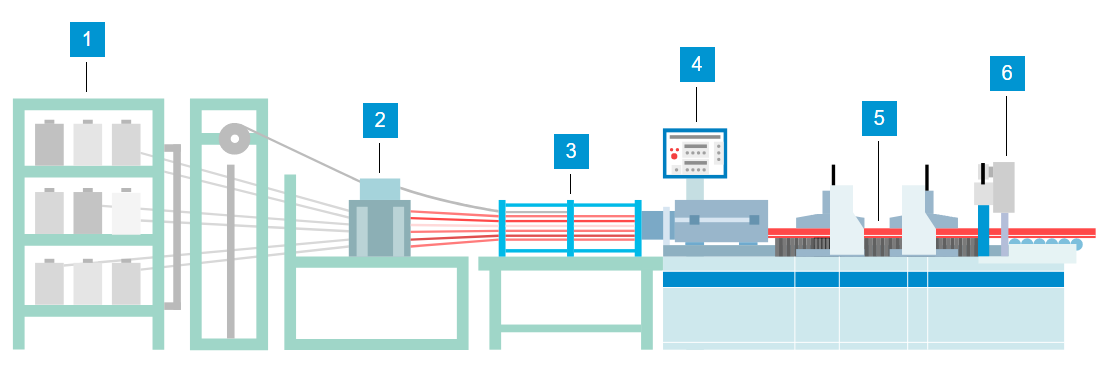 krafton-gvk-profielen-pultrusie-proces